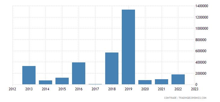 macedonia exports kazakhstan