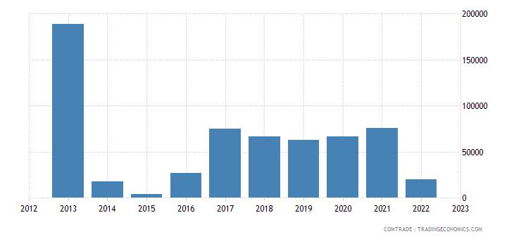 macedonia exports kenya