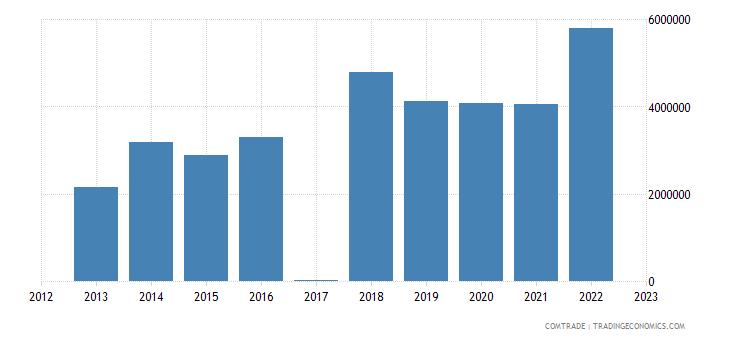 macedonia exports latvia