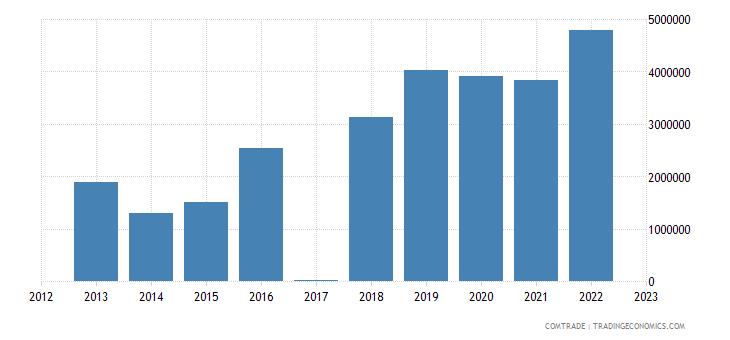 macedonia exports lithuania
