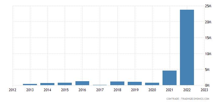 macedonia exports luxembourg