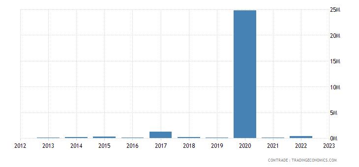 macedonia exports malaysia