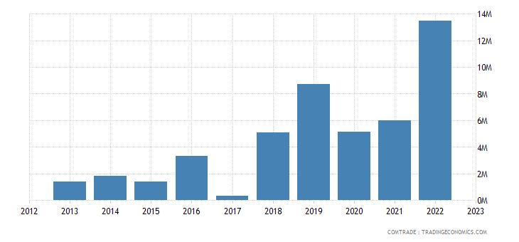 macedonia exports mexico