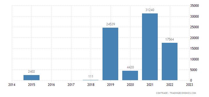 macedonia exports mozambique