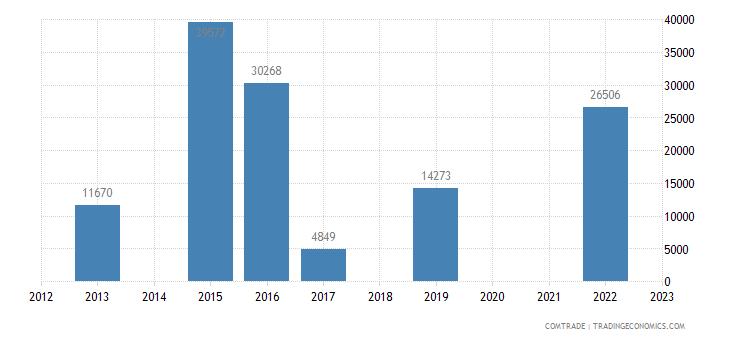 macedonia exports namibia