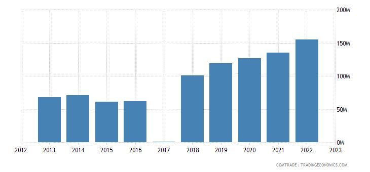macedonia exports netherlands