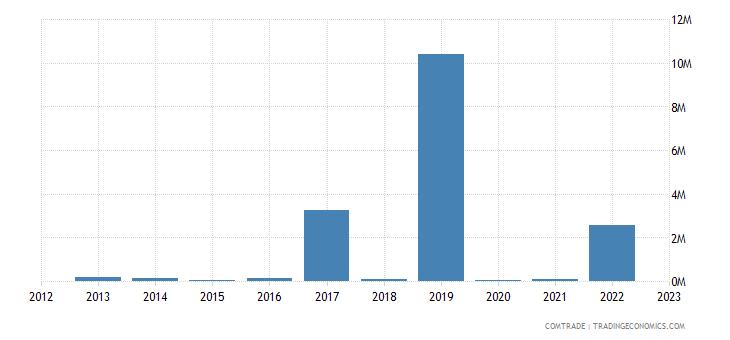 macedonia exports nigeria