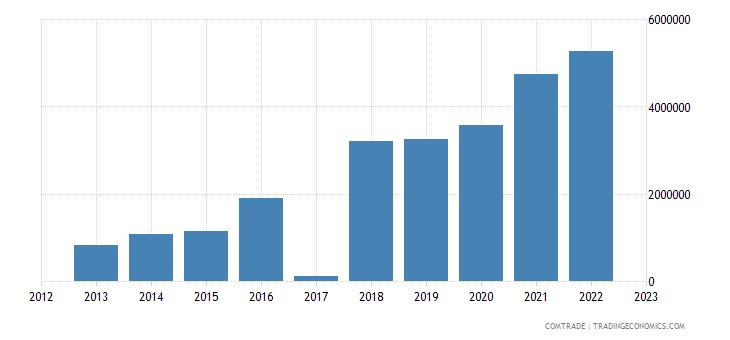 macedonia exports norway