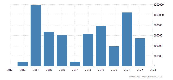 macedonia exports pakistan