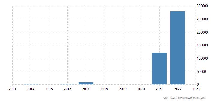 macedonia exports paraguay