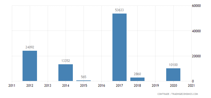 macedonia exports peru