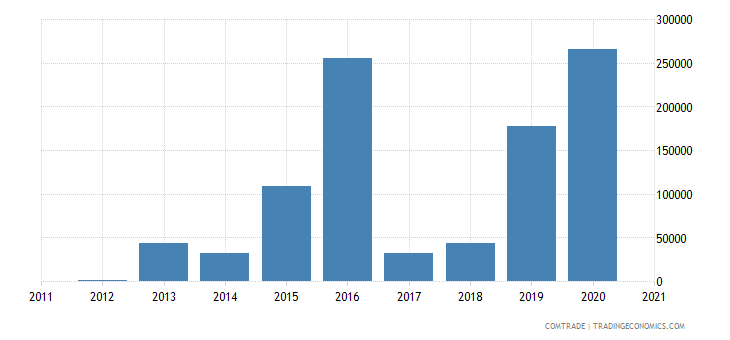 macedonia exports philippines