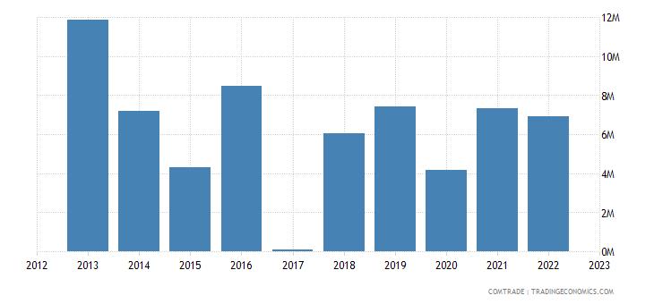 macedonia exports portugal