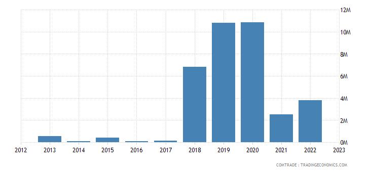 macedonia exports qatar