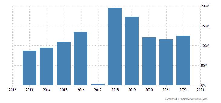 macedonia exports romania