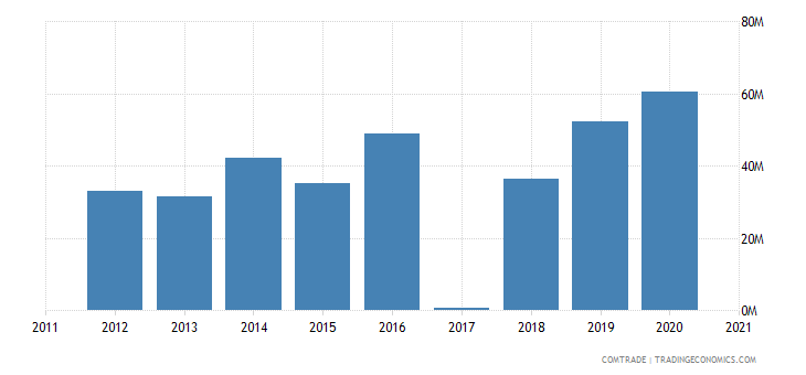 macedonia exports russia