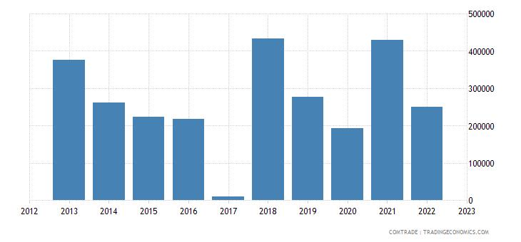 macedonia exports singapore