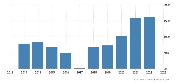 macedonia exports slovakia