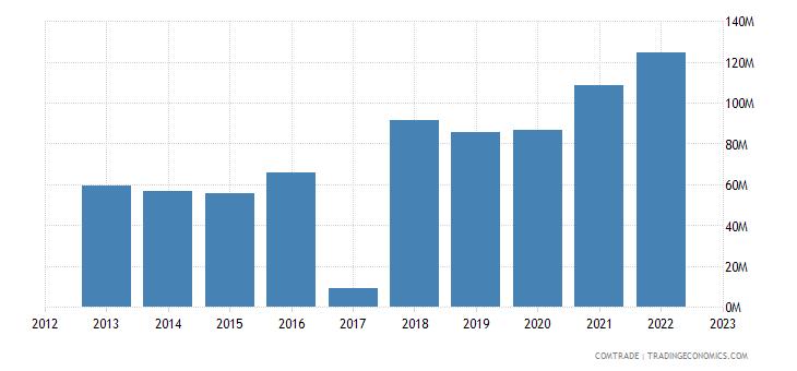 macedonia exports slovenia