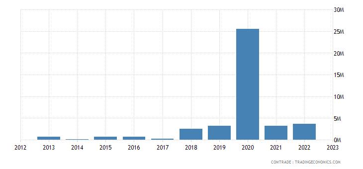 macedonia exports south korea