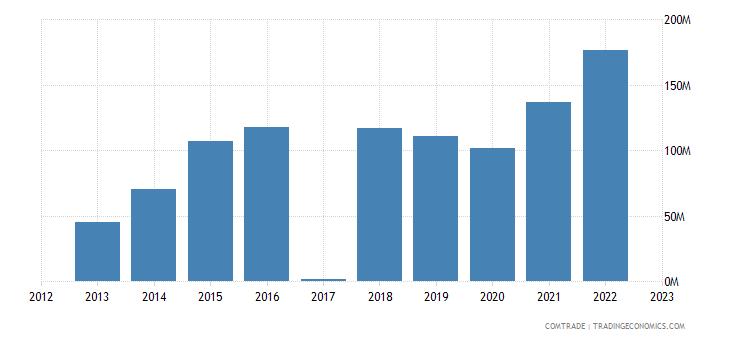 macedonia exports spain