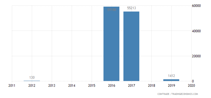 macedonia exports sri lanka