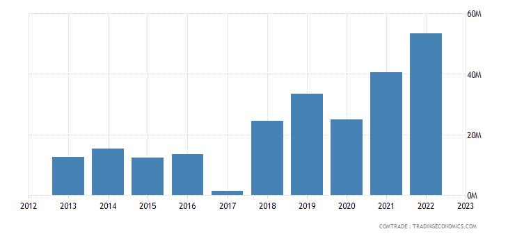 macedonia exports sweden