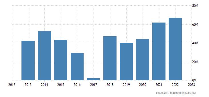 macedonia exports switzerland