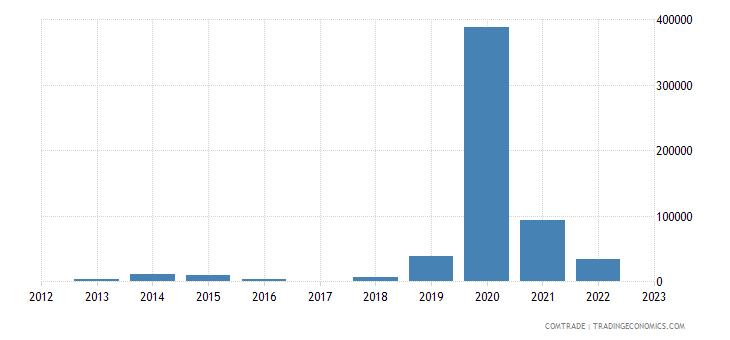 macedonia exports tanzania