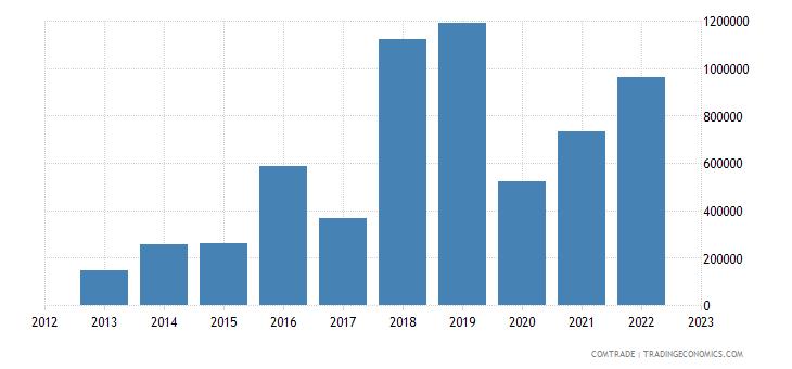 macedonia exports thailand