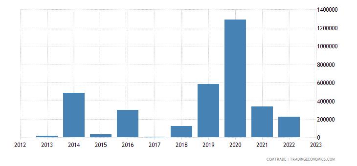 macedonia exports tunisia