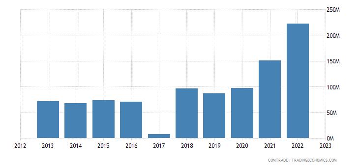 macedonia exports turkey
