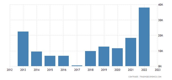 macedonia exports ukraine