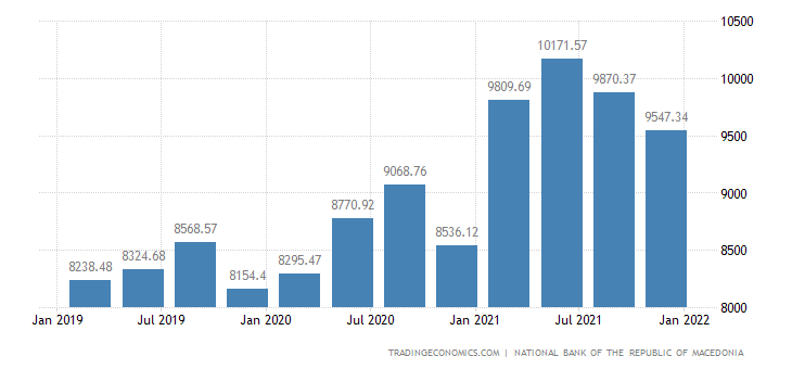 Macedonia Total Gross External Debt