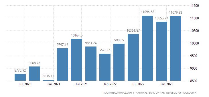 Macedonia Total Gross External Debt