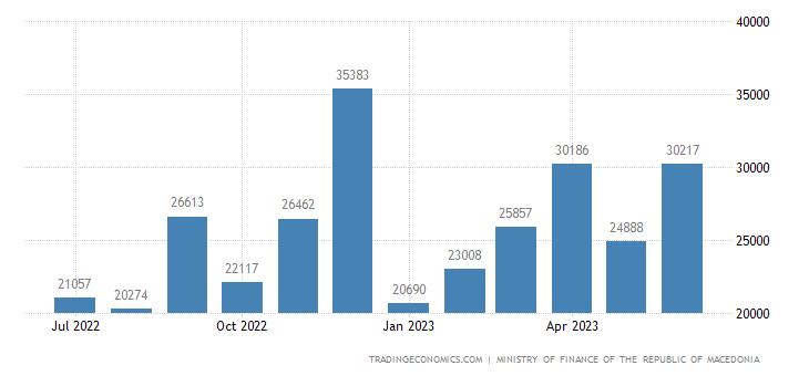 Macedonia Fiscal Expenditure