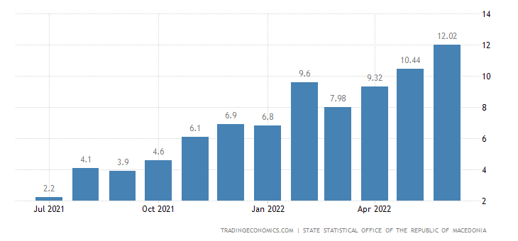 Macedonia Food Inflation