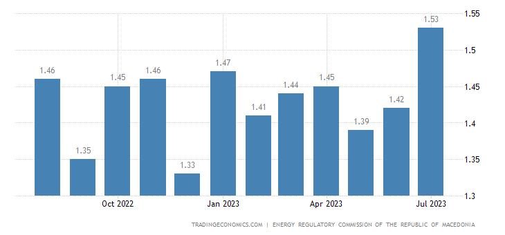 Macedonia Gasoline Prices