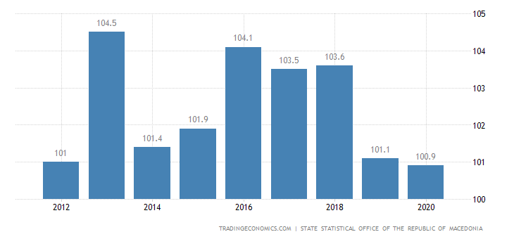 Macedonia GDP Deflator