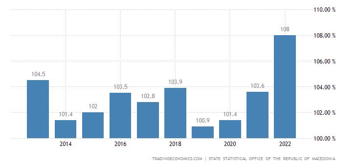 Macedonia GDP Deflator