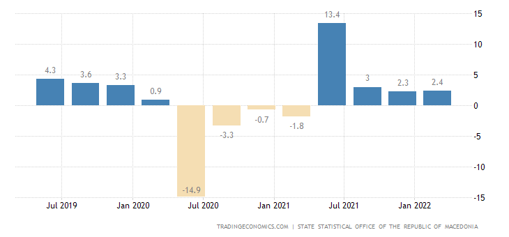 Macedonia GDP Annual Growth Rate
