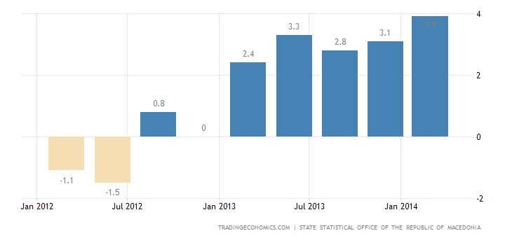 Macedonia GDP Growth Rate