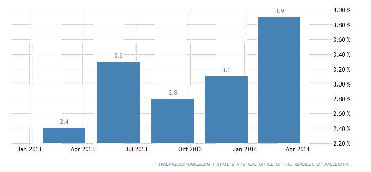Macedonia GDP Growth Rate