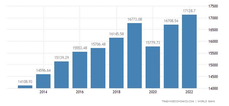 Macedonia GDP per capita PPP