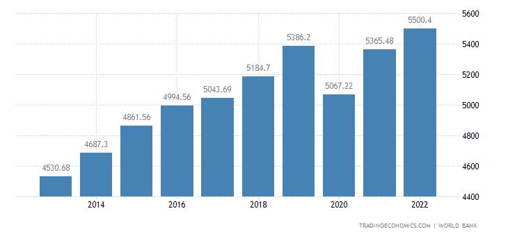 Macedonia GDP per capita