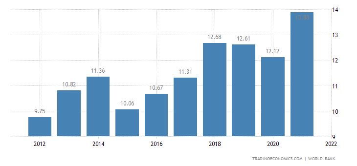 Macedonia GDP