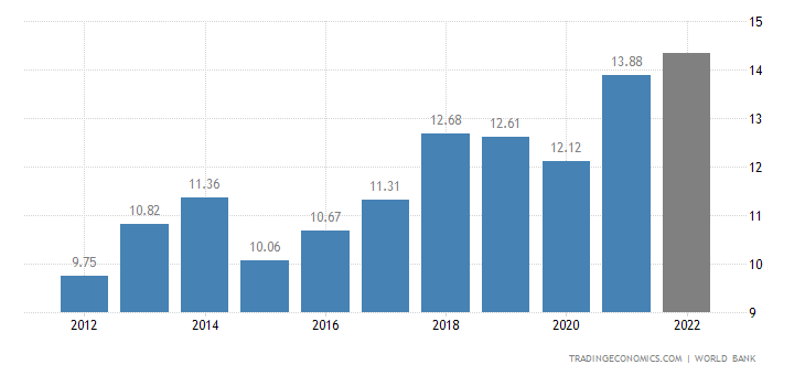 Macedonia GDP