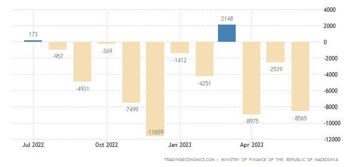Macedonia Government Budget Value