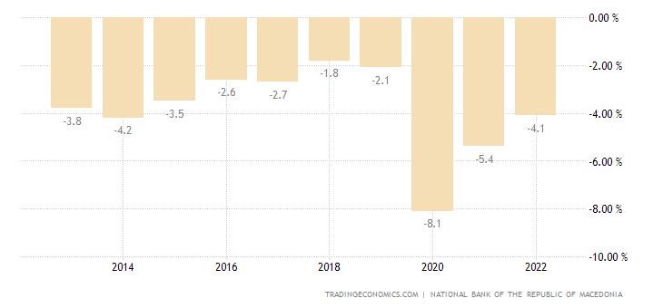 Macedonia Government Budget