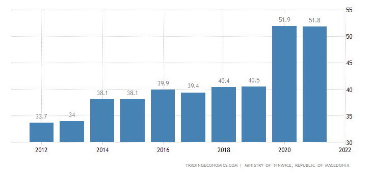 Macedonia Government Debt to GDP